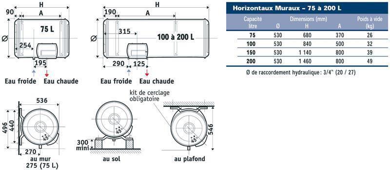 Chauffe-eau électrique CHAUFFEO 75 litres à résistance blindée mural horizontal monophasé classe énergétique C 23107 réf. 023107