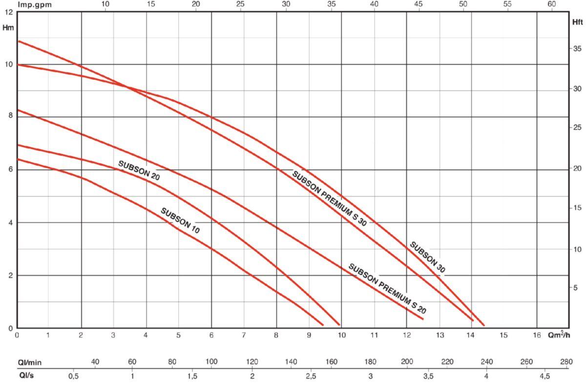 Vide cave eaux claires/usées SUBSON 20MF 370W 10m3/h réf.4048407