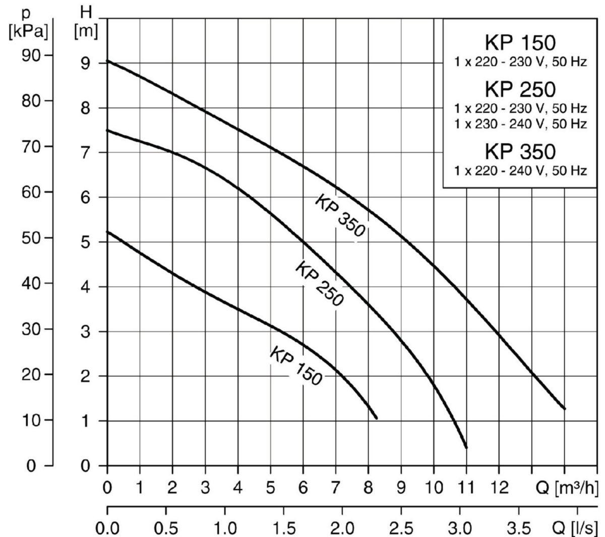 Pompe submersible eaux claires 0.5 kW Mono UNILIFT KP 250.A1
