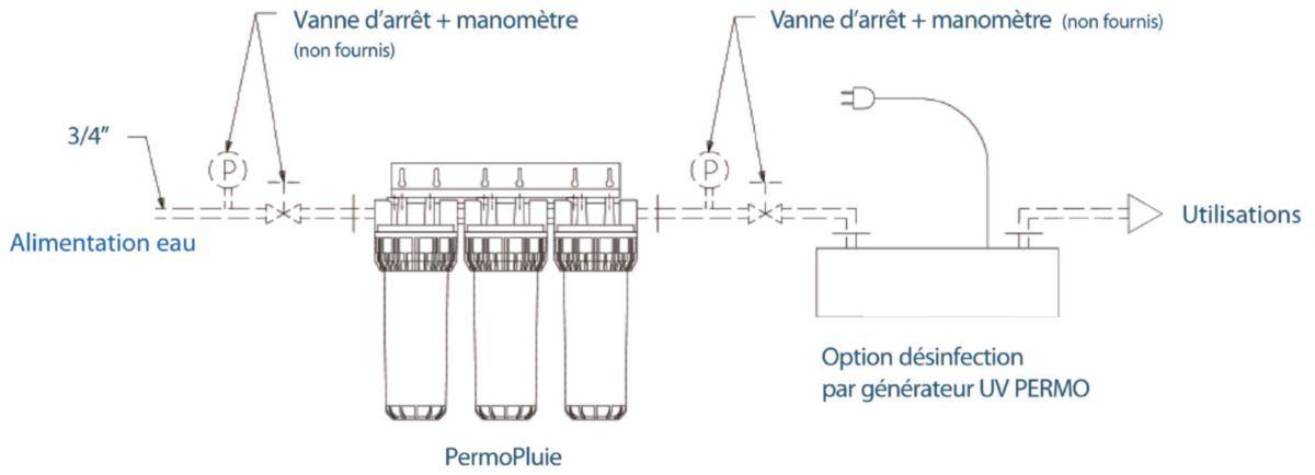 Kit filtre PERMOPLUIE p/traitement de l'eau de pluie réf P0003900