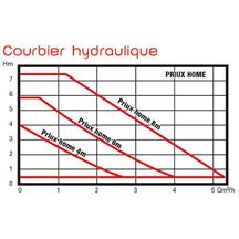 Circulateur haut rendement PRIUX HOME 60-32/180 230V mono
